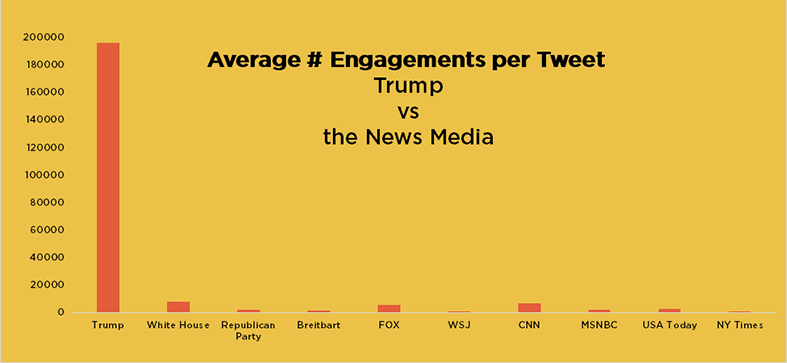 engagementspertweet