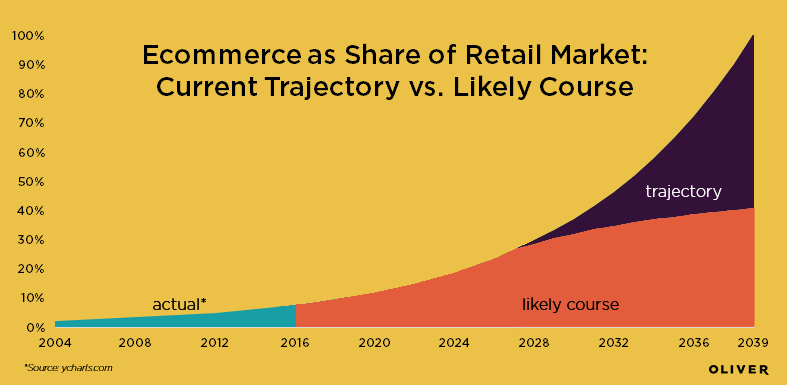 ecommerce graphs combined