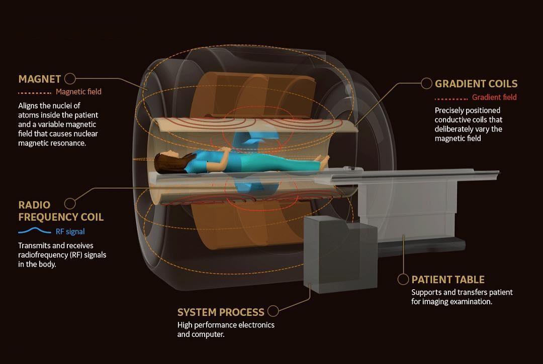 Чем вредна МР ангиография