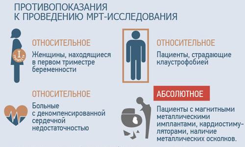 Противопоказания к МРТ малого таза