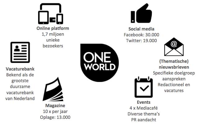 Kaart OneWorld