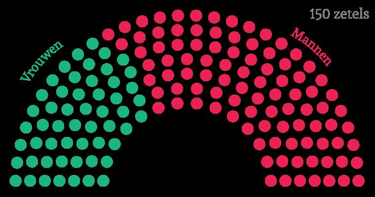 Het aantal vrouwen in de Nederlandse Tweede Kamer in 2016