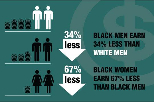 Raciale- en genderongelijkheid
