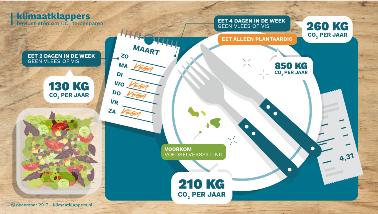 Infographic-voedselklappers-Milieu-Centraal