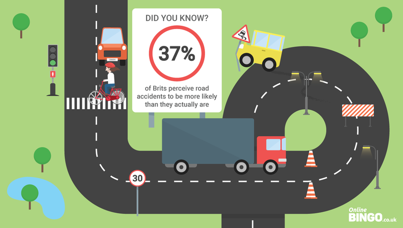 Britons overestimate chances of road accidents