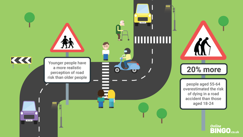 Older people view roads as more dangerous than young