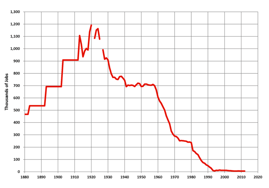 Mining Chart