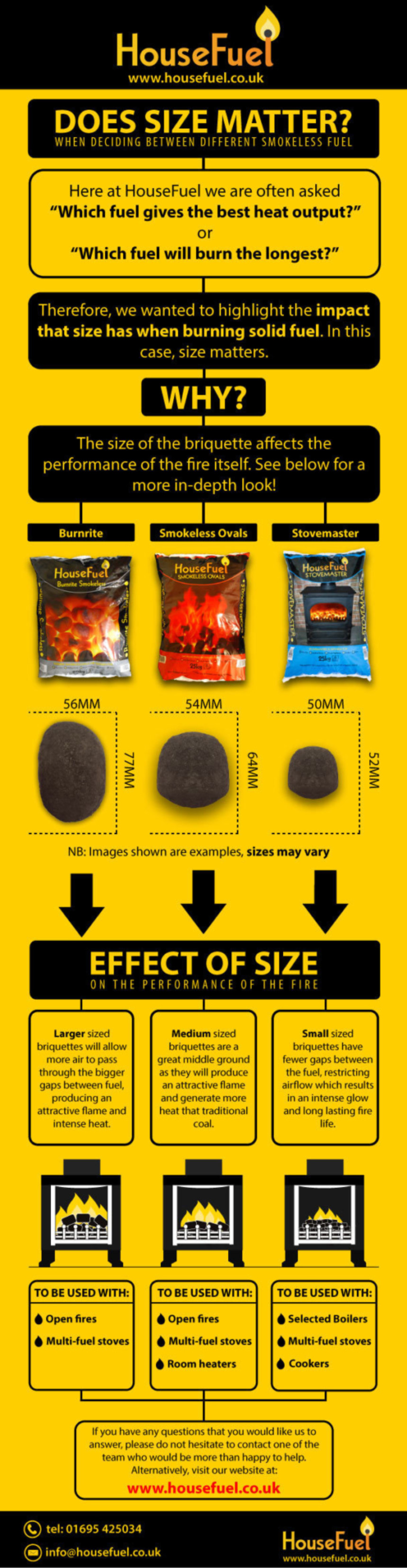 Does Size Matter Infographic