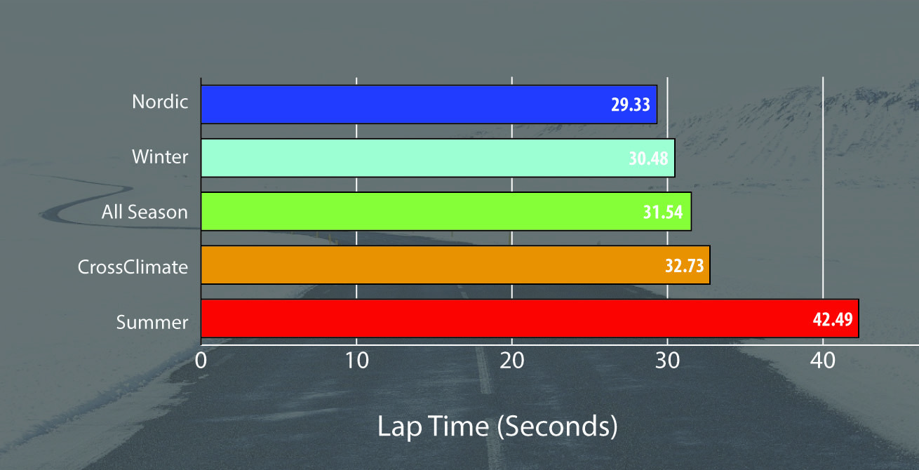Winter tyres graph 01