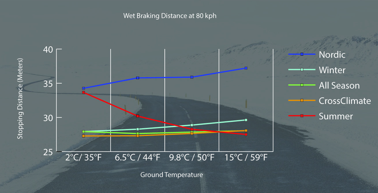 Winter tyres graph 03