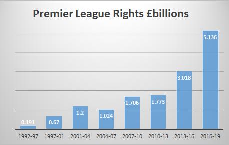 Premier League Rights