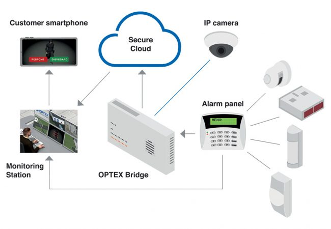 Optex tech tip bridge intelligent visual monitoring how it works png