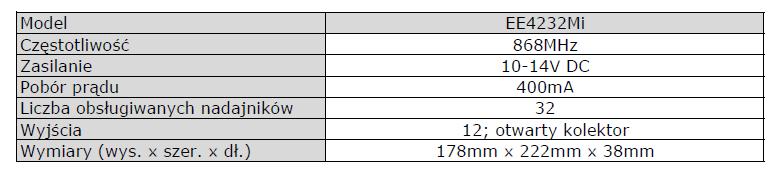 INOVONICS EE4232 M specyfikacja PL