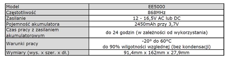 INOVONICS EE5000 specyfikacja PL