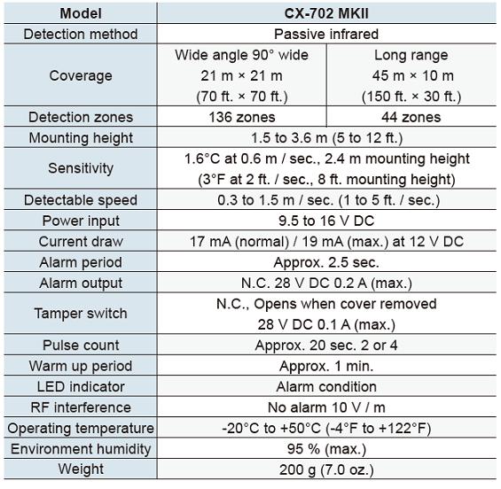 OPTEX CX 702 MKII Specyfikacja EN