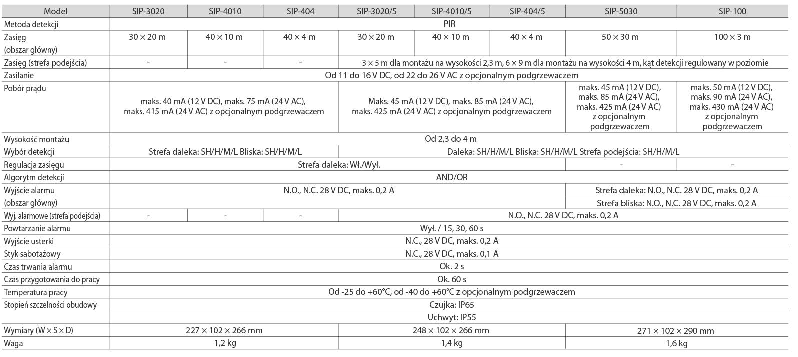 OPTEX SIP Specyfikacja PL
