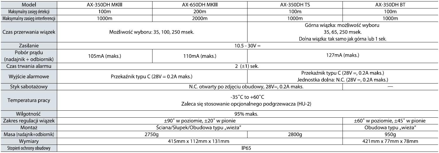Optex Ax Dh Mkiii Specyfikacja Pl