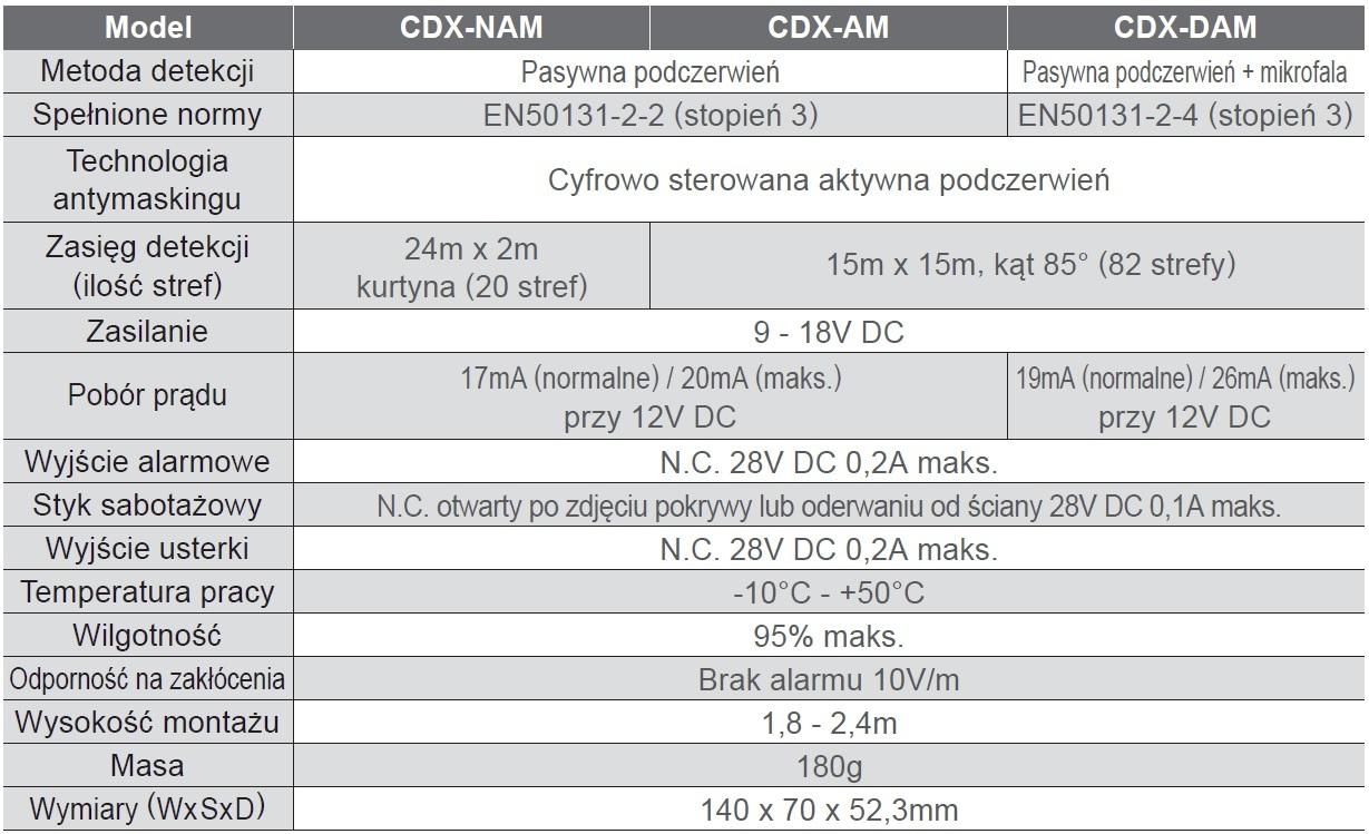 Optex Cdx Seria Specyfikacja Pl