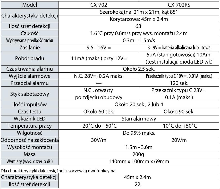 Optex Cx 702 702 Rs Specyfikacja Pl