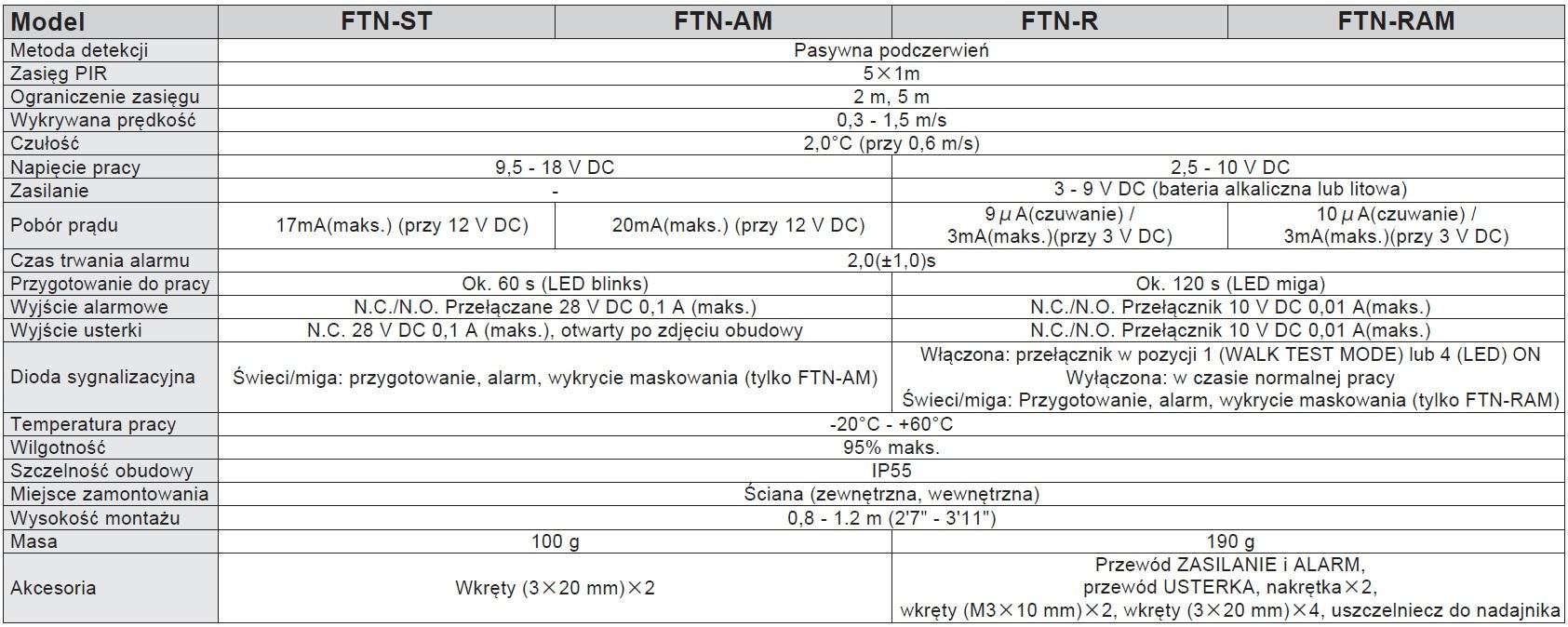 Optex Ftn Seria Specyfikacja Pl