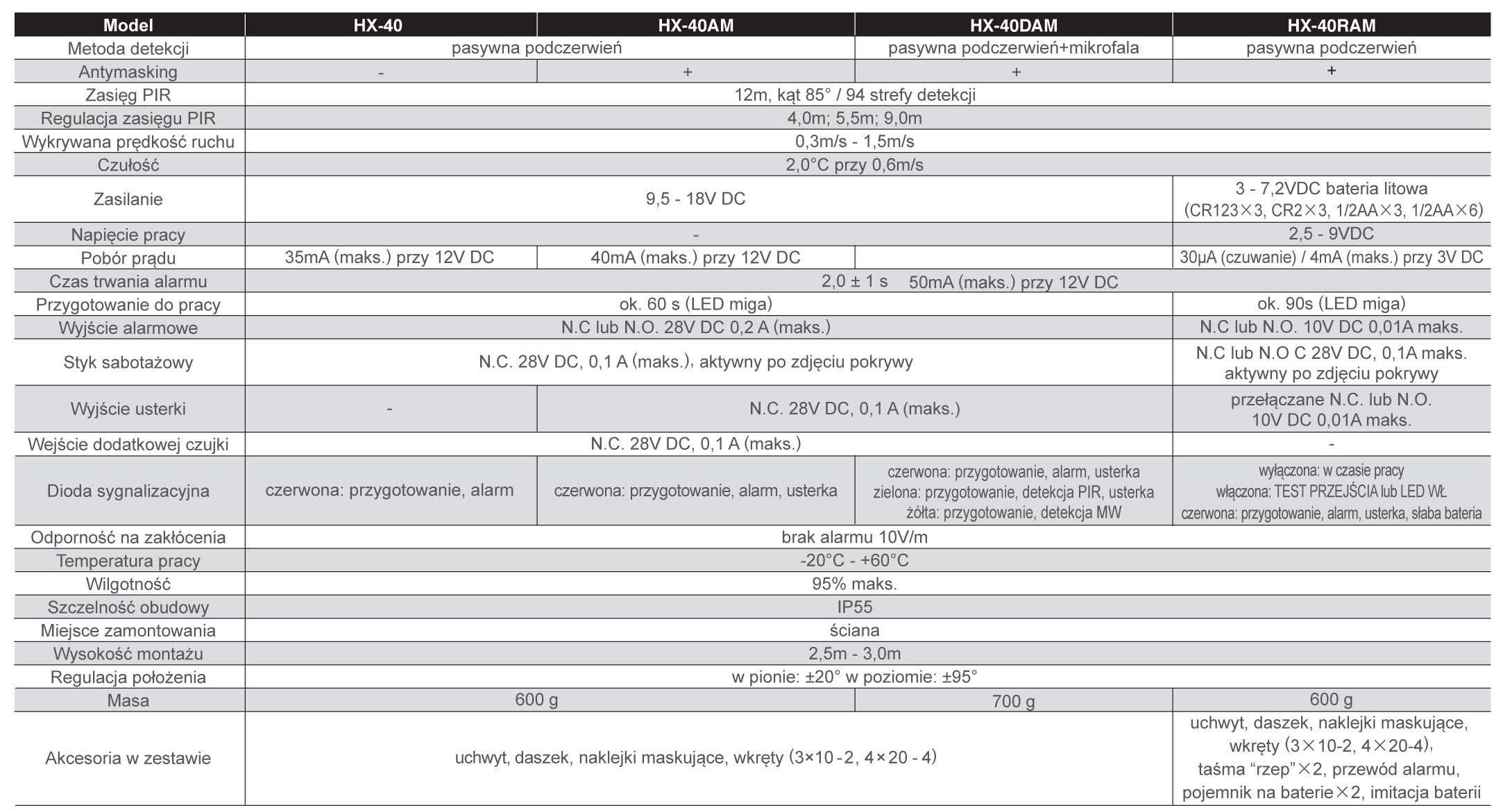 Optex Hx 40 Seria Specyfikacja Pl