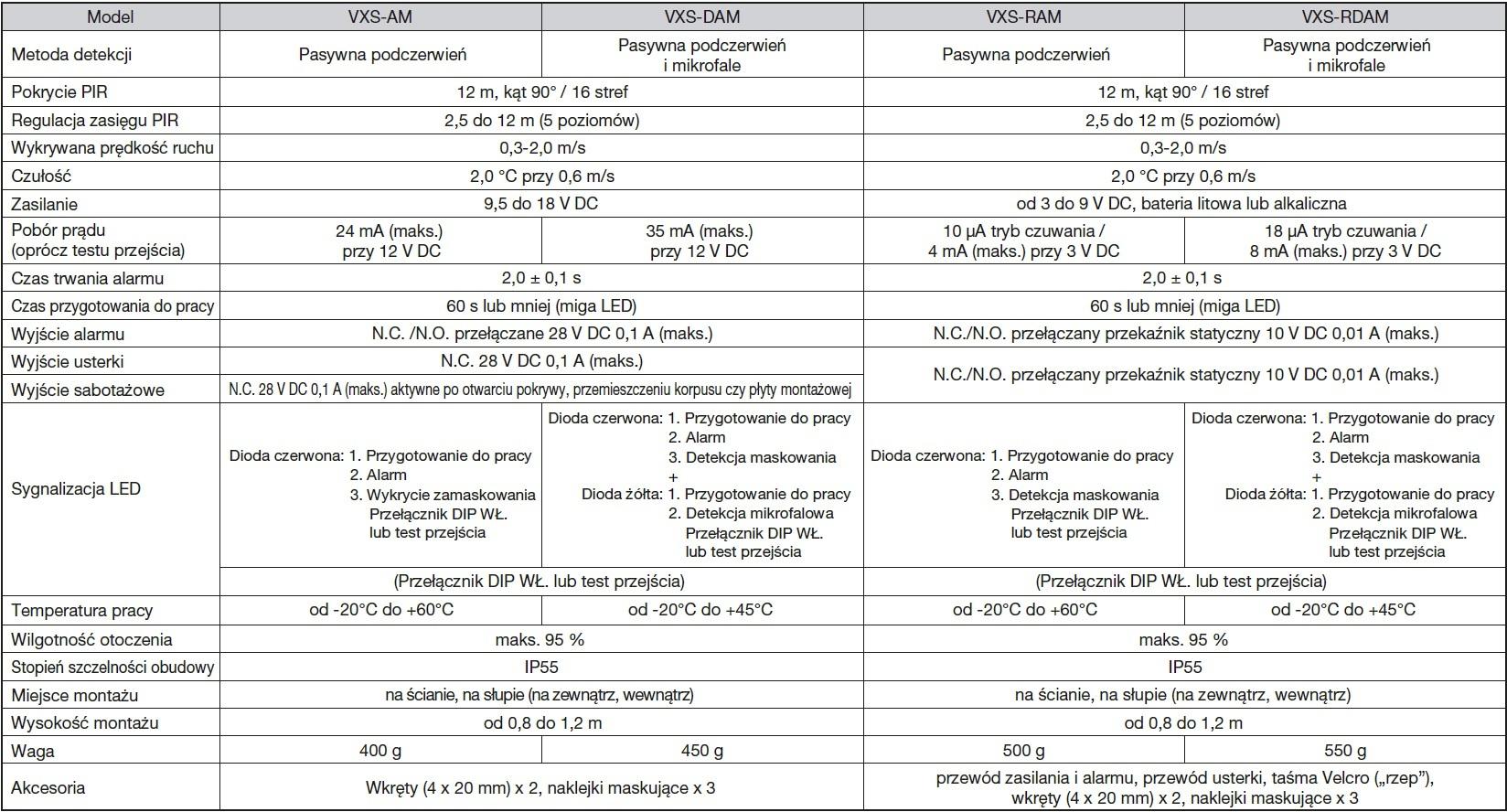 Optex Vxs Seria Specyfikacja Pl
