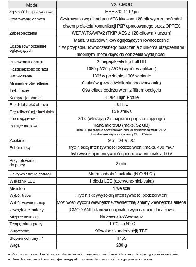 VXI CMOD specyfikacja PL