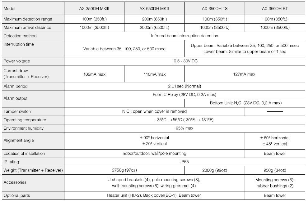 Optex ax 350dh 650dh mk3 technical specifications