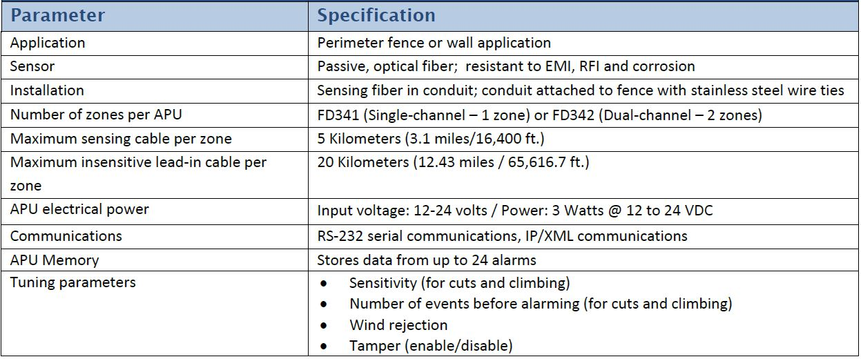 Optex Fd4X Series Specs