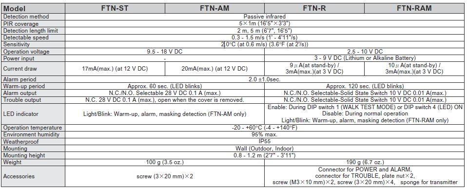 Optex Ftn St Am R Ftn Ram Picture Specs