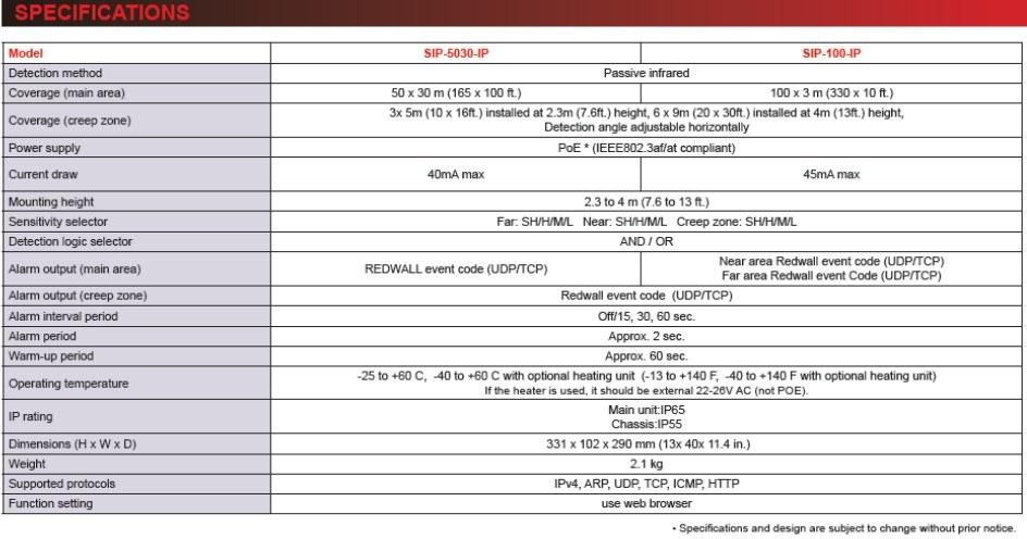 Optex Redwall Sip 100 5010 Ip Specifications En
