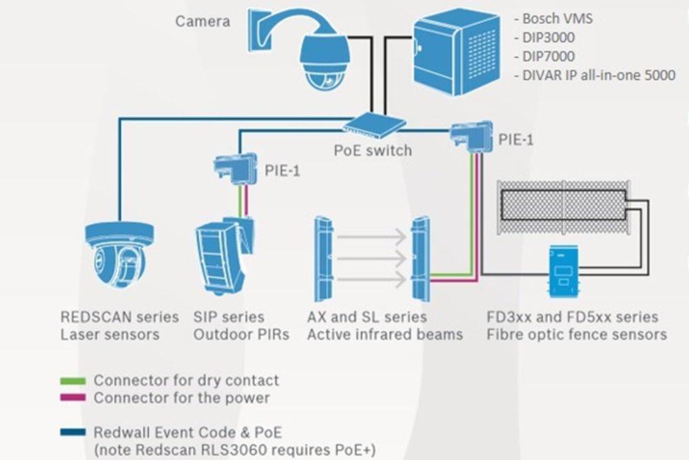 Bosch OPTEX schematic