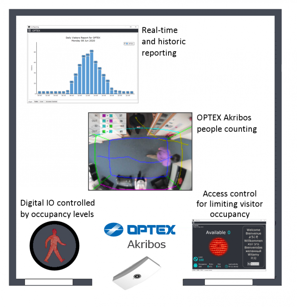 Optex Xenometric Store