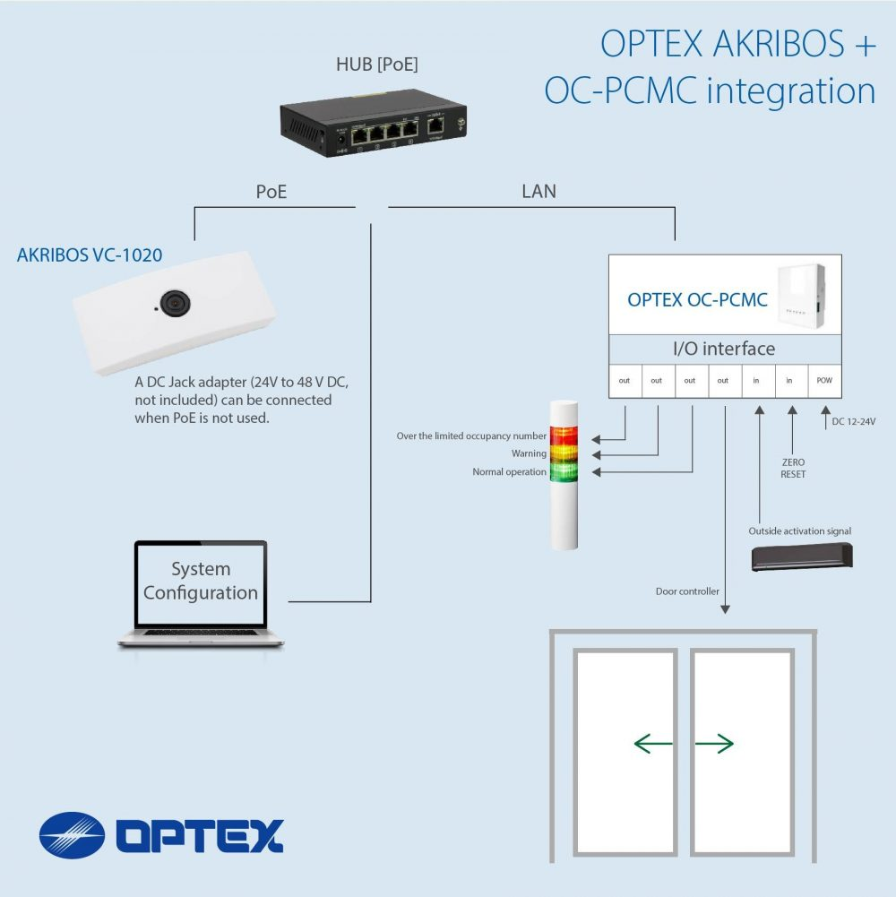 SCHEMA AKRIBOS OC PCMC SLIDING DOOR OPTEX