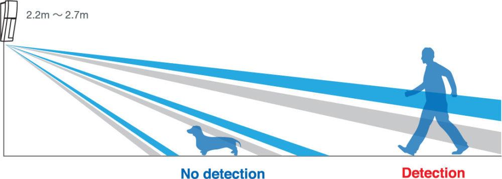 Optex high mount sensors animal tolerance