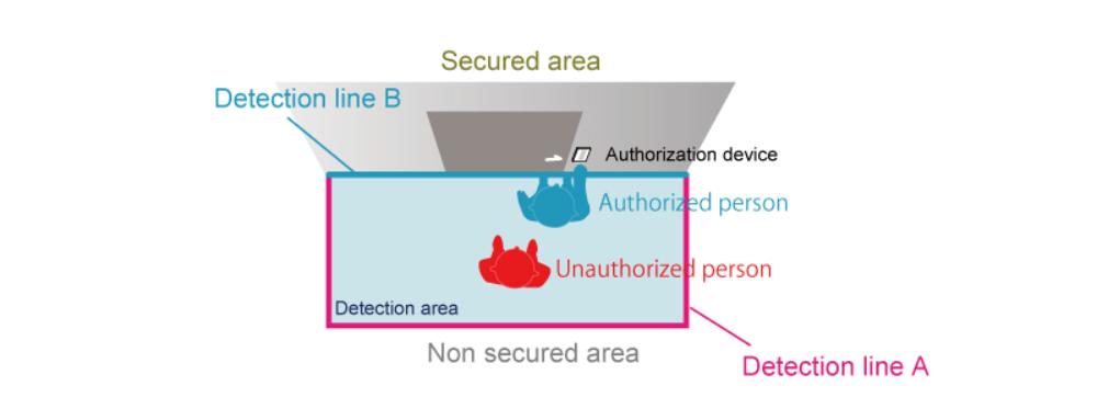 Optex ov 102 multiple detection scenario
