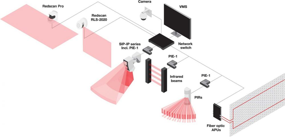 Optex vms integration schematic PIE 1 Redscan Pro Fibre optic AP Us