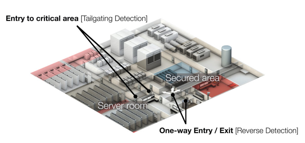 Optex datacentre isometrics access security