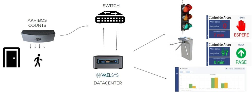 Vaelsys optex akribos integration schematic