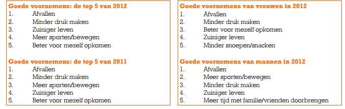 goede voornemens top lijst 2012