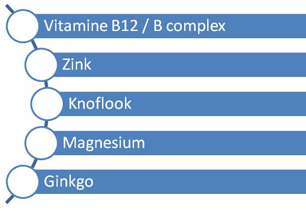 supplementenlijst
