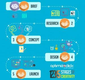 tips briefing creativo