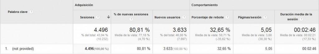 Ejemplo de resultado not provided en Google Analytics