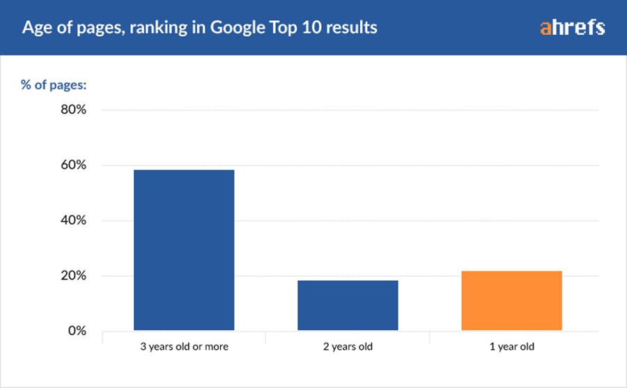 Tiempo medio en posicionar web en Google