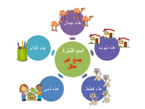 Artwork from the book - أسماء الإشارة -للقريب by ghadeer shamshoum - Illustrated by Ghadeer Shamshoum - Ourboox.com