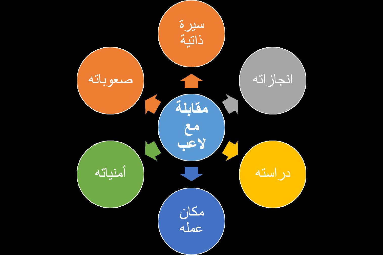 المقابلة by sheraz - Illustrated by معلمة شيراز مراعنة - Ourboox.com