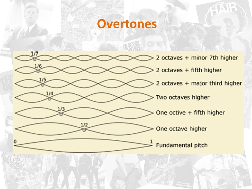 Music is Relatively Relative by Sixties Course, Mel Rosenberg - Ourboox.com
