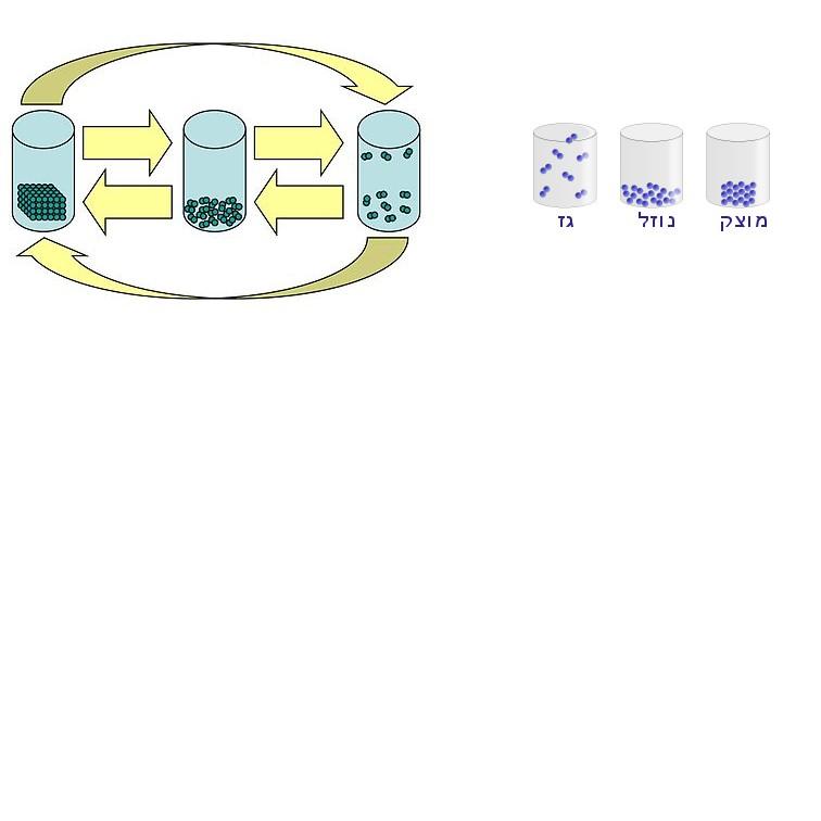 מצבי צבירה מים by rutigabay - Illustrated by רותי - Ourboox.com