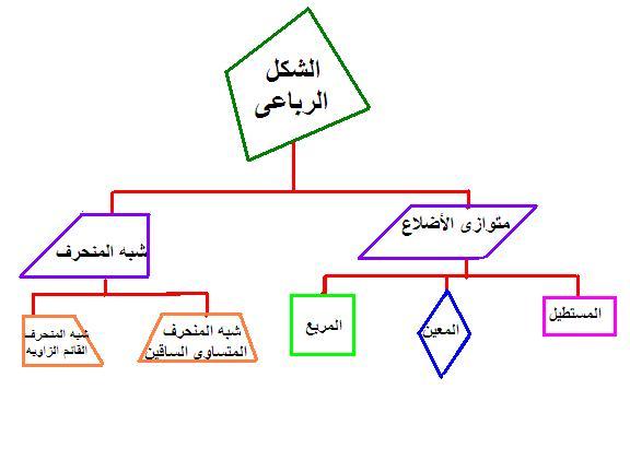 الاشكال الرباعيه by renat - Ourboox.com