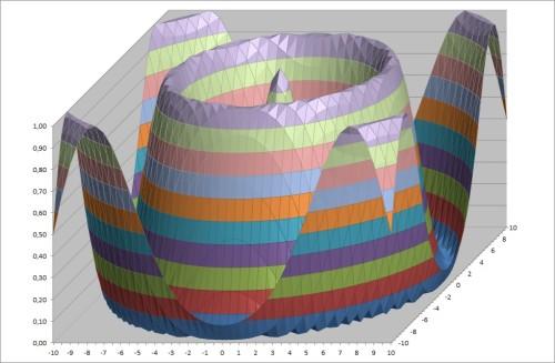 Artwork from the book - Построение поверхностей второго порядка в табличном процессоре Microsoft Excel by Ирина Кяршис - Ourboox.com